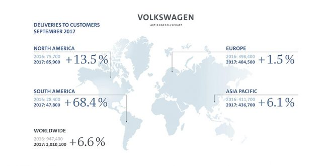 Volkswagen Group deliveries top 1 million for first time in september REVISTA AUTO MOTORES INFORMA